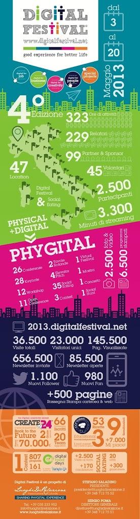 Digital Festival 2014 – siete pronti?